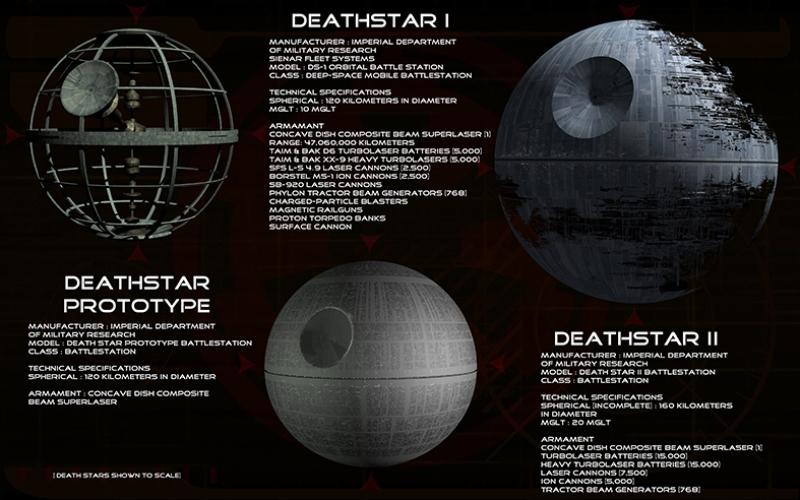 Deathstar Star Wars Kanvas Tablo