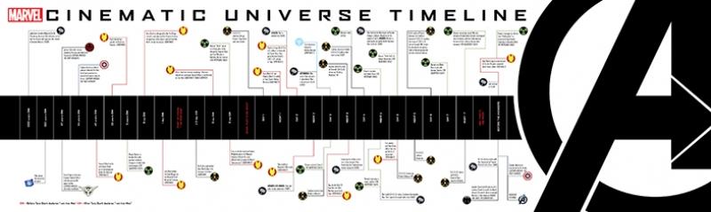 Marvel Sinematik Evren Panaromik Poster Süper Kahramanlar Kanvas Tablo