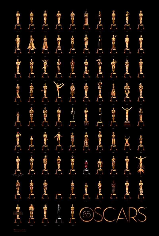 Oscar Ödülleri ve Sahipleri Tablo