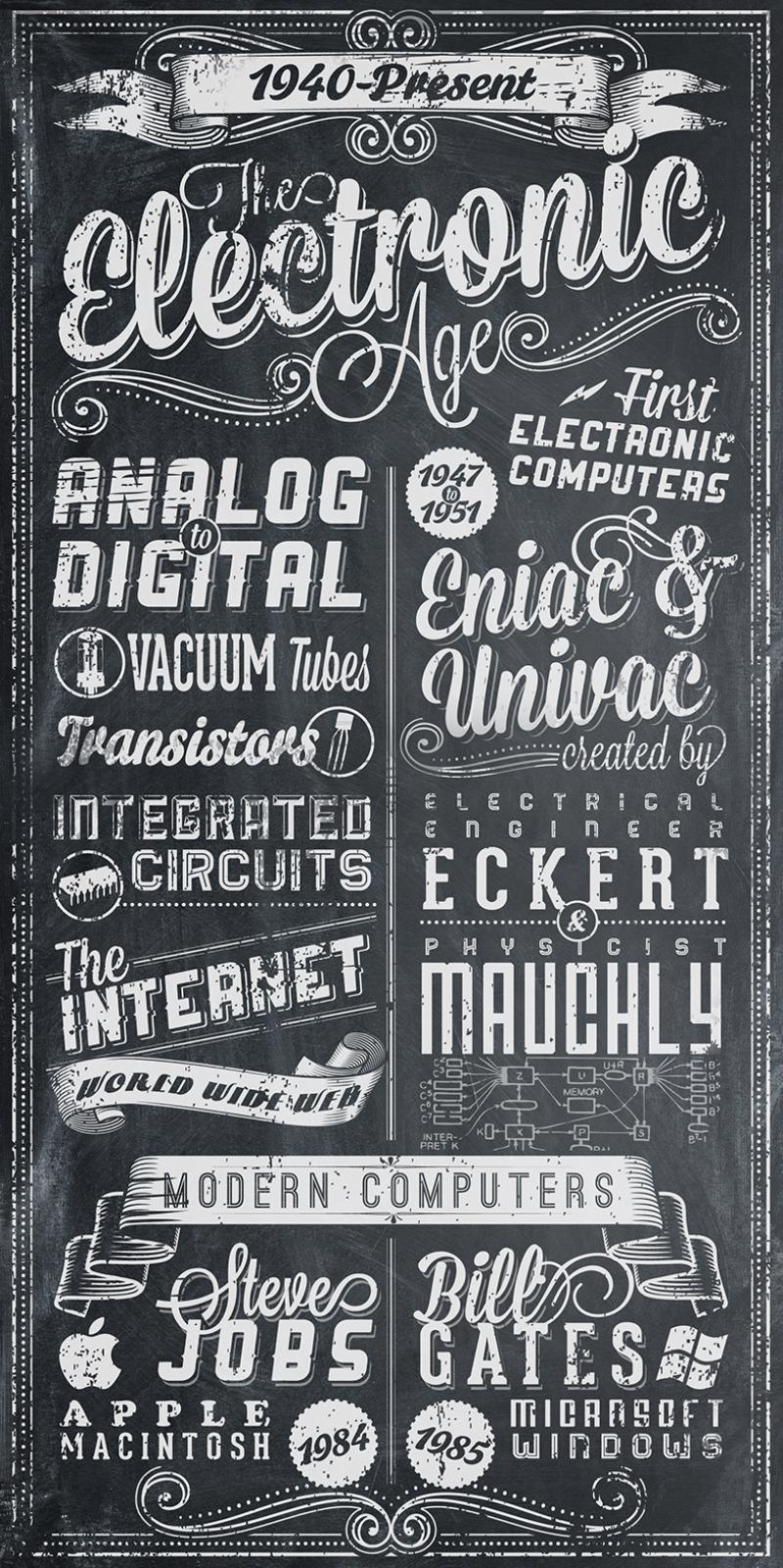 Retro Tabela Kara Tahta Siyah Beyaz Bilgisayar Kanvas Tablo