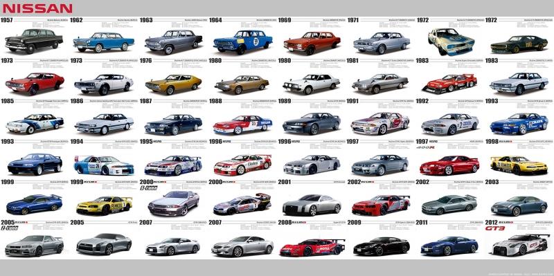 Skyline GT-R Nissan Bütün Modelleri Araçlar Kanvas Tablo